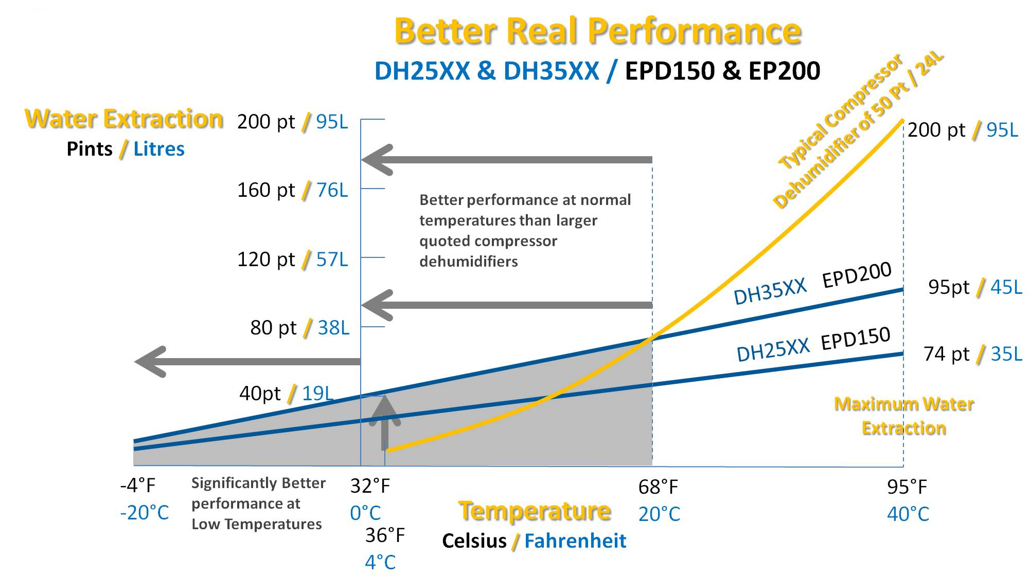 EPD150 extraction curve comparison for dehumidifiers by Ecor Pro