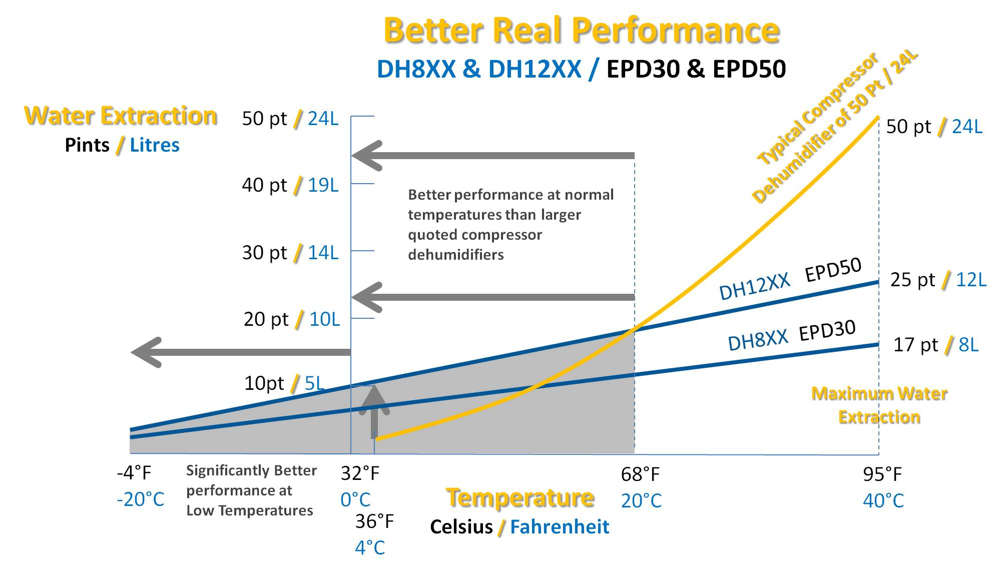EPD30 extraction curve comparison for dehumidifiers by Ecor Pro