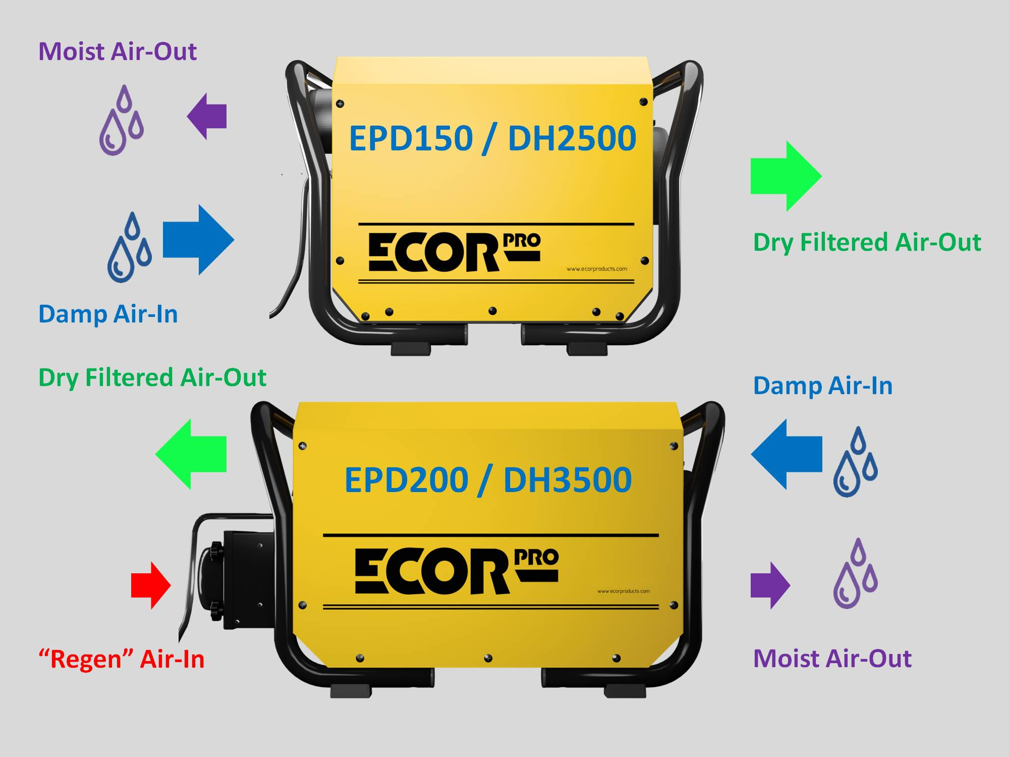 airflow for absorption dehumidifiers by Ecor Pro