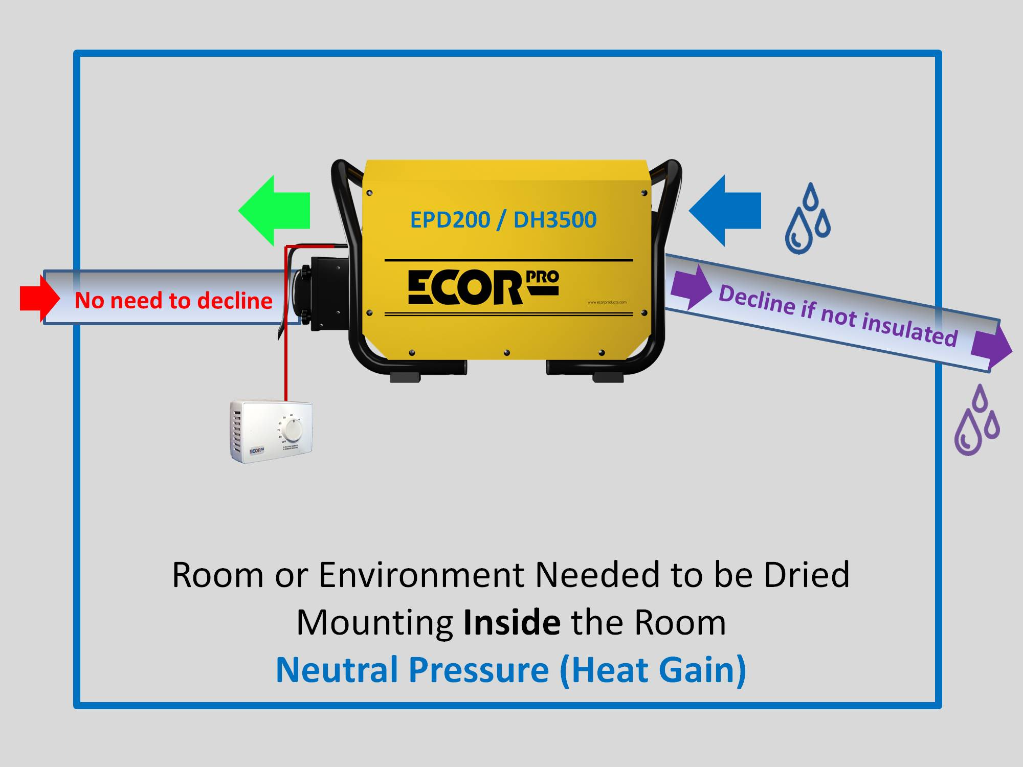 installing absorption dehumidifiers by Ecor Pro