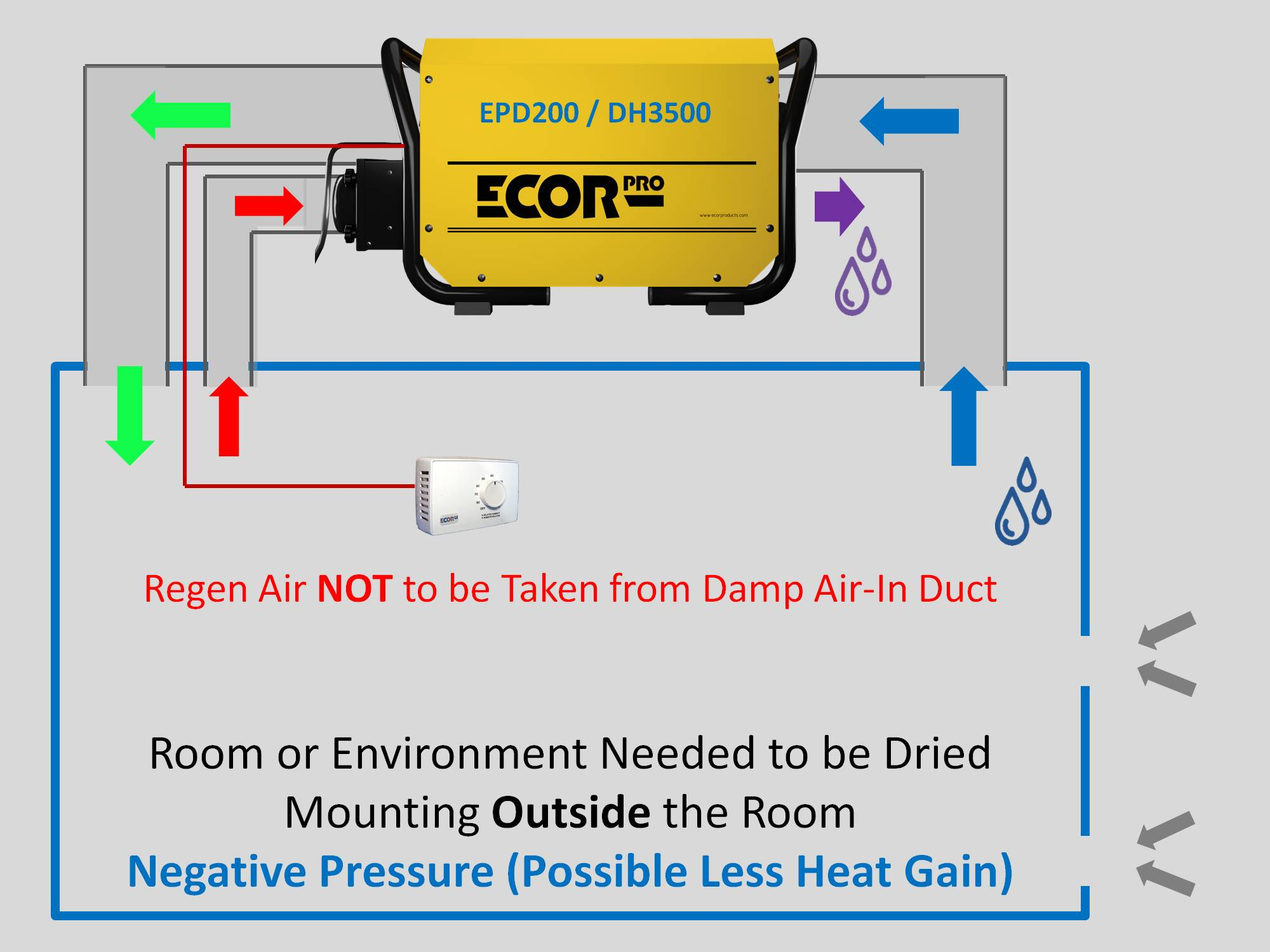 setting up absorption dehumidifiers by Ecor Pro