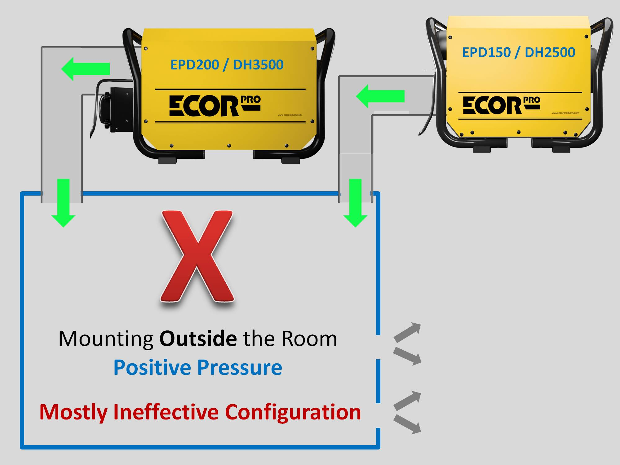 how not to set up absorption dehumidifiers by Ecor Pro