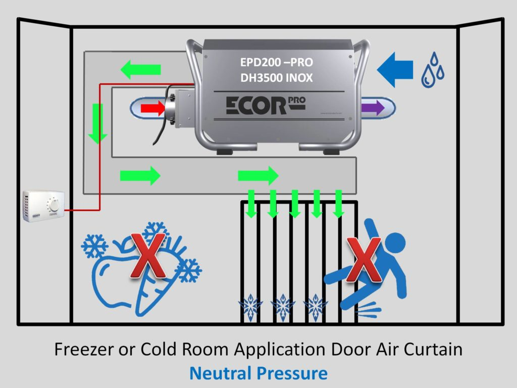 how to install absorption dehumidifiers by Ecor Pro