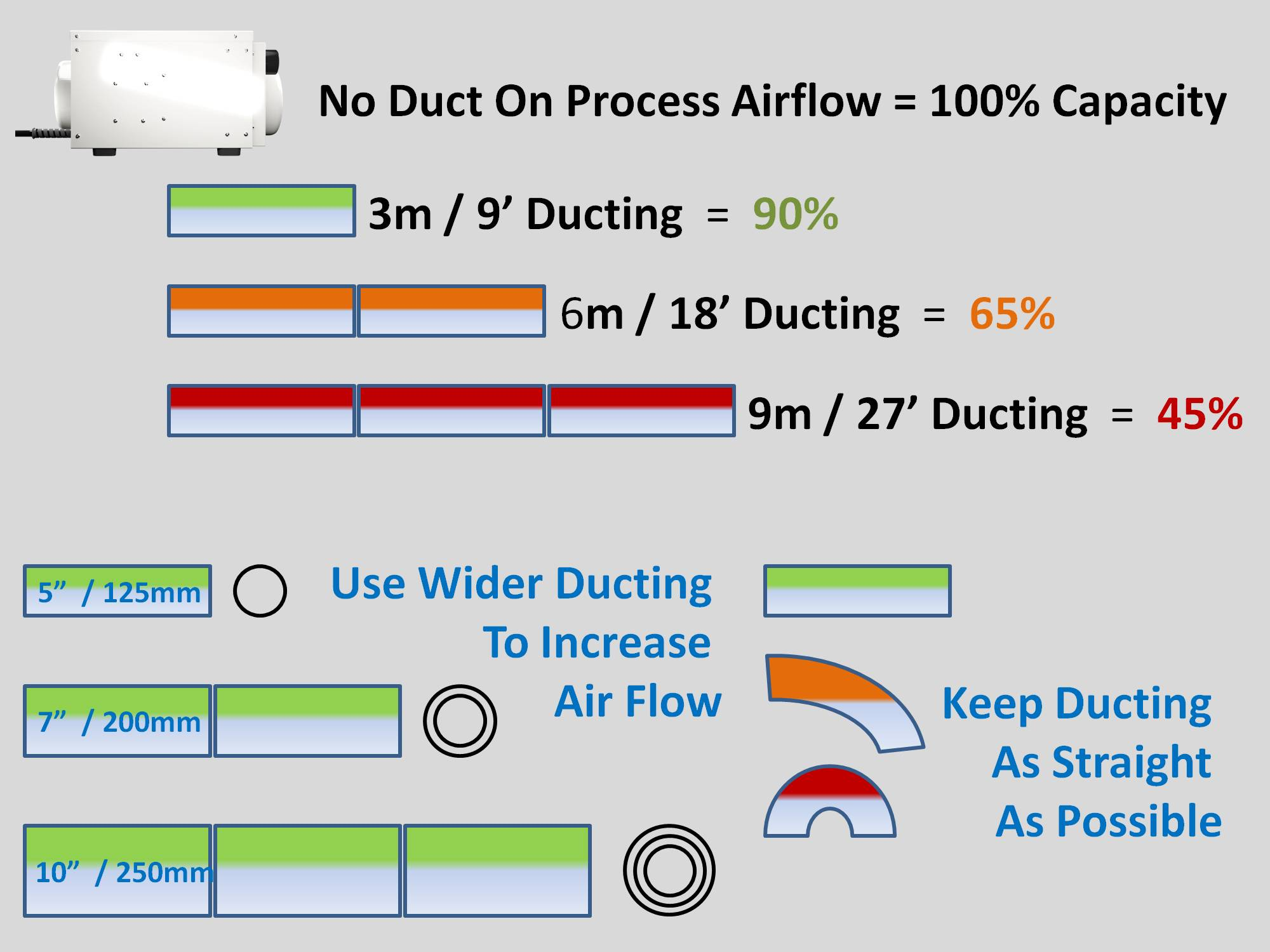 increase ducting for dehumidifiers by Ecor Pro