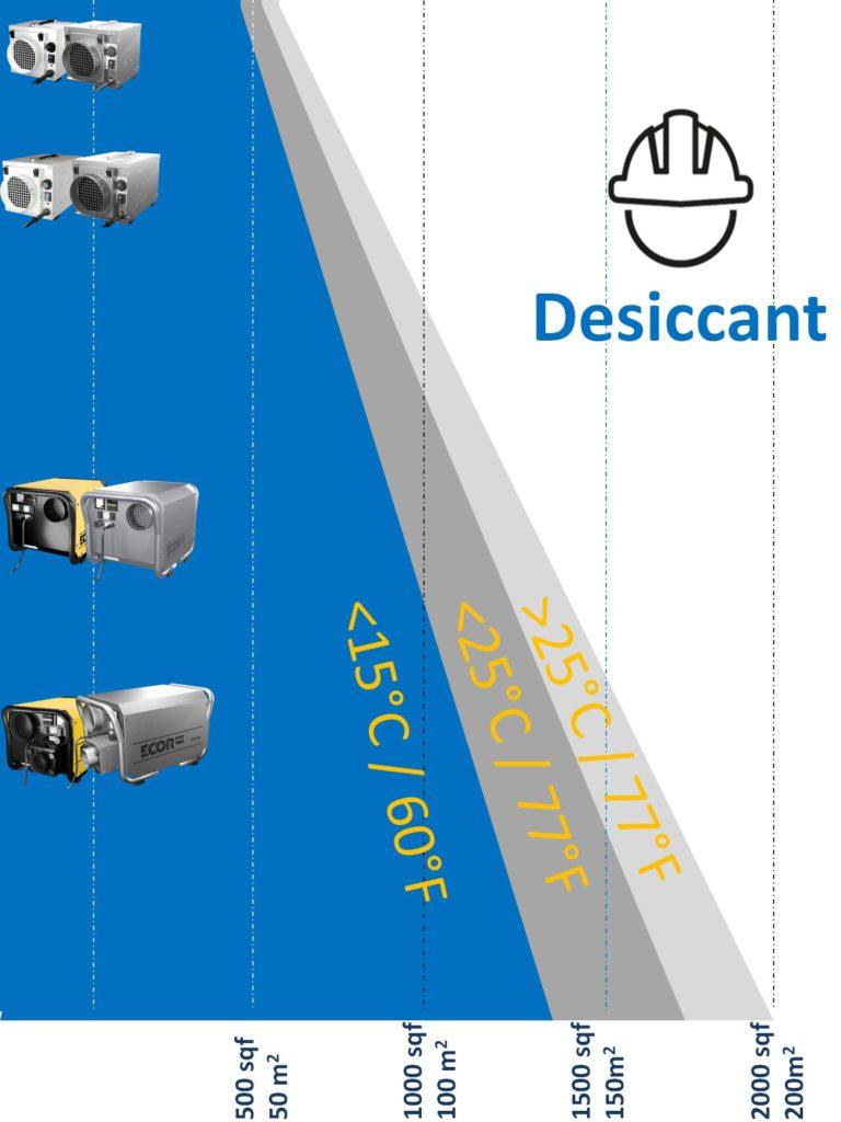 dehumidifiers for basements 1000 sq ft