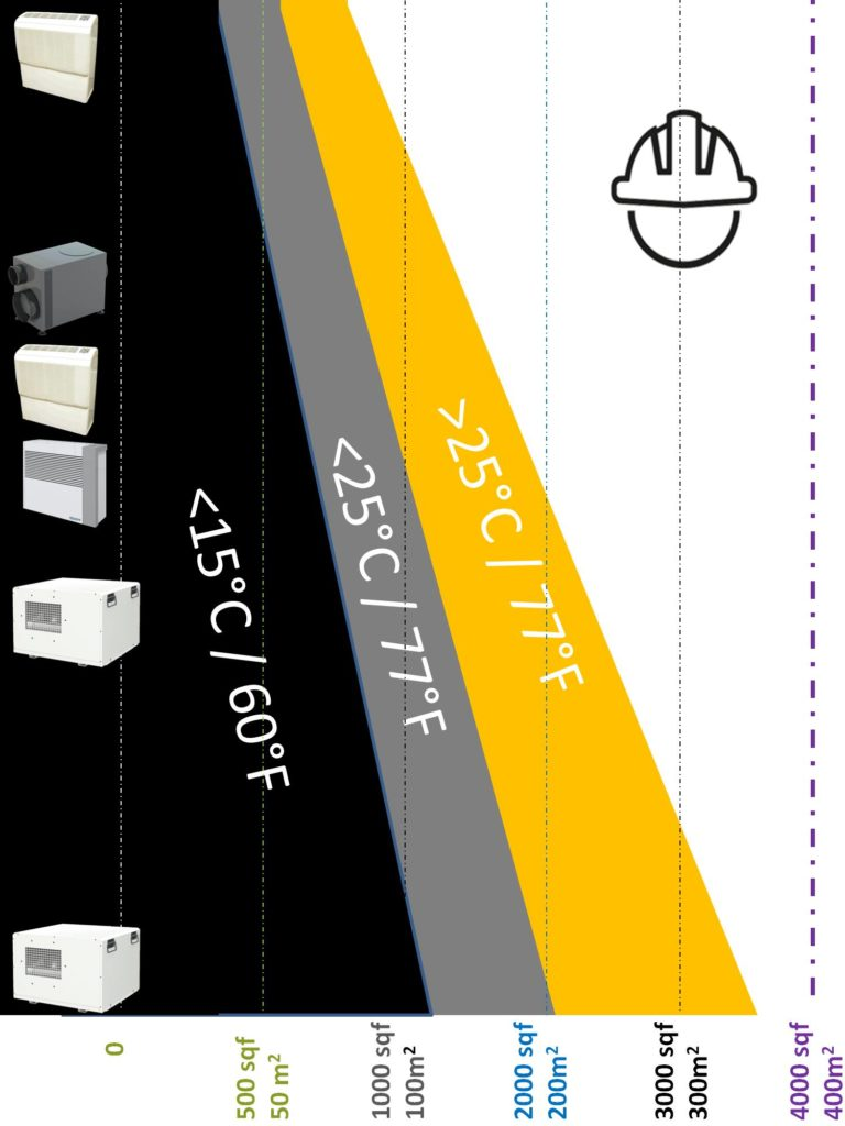 Dehumidifier selector storage spaces dehumidifiers by Ecor Pro