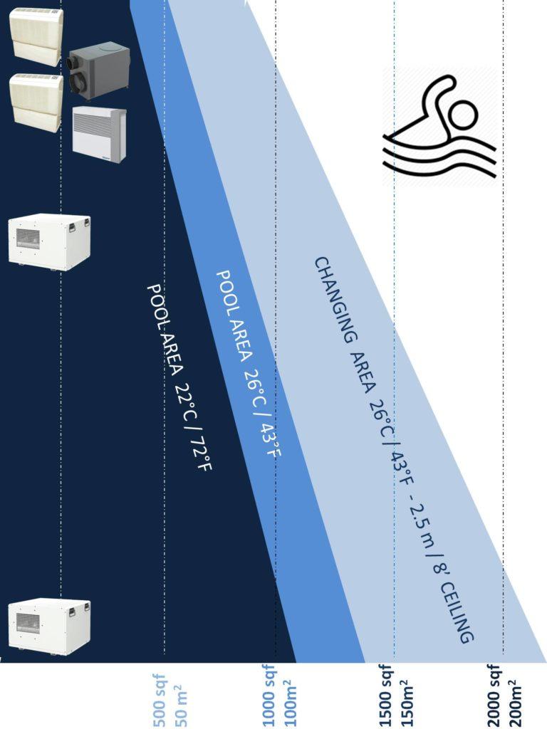 Dehumidifier selector swimming pools dehumidifiers by Ecor Pro