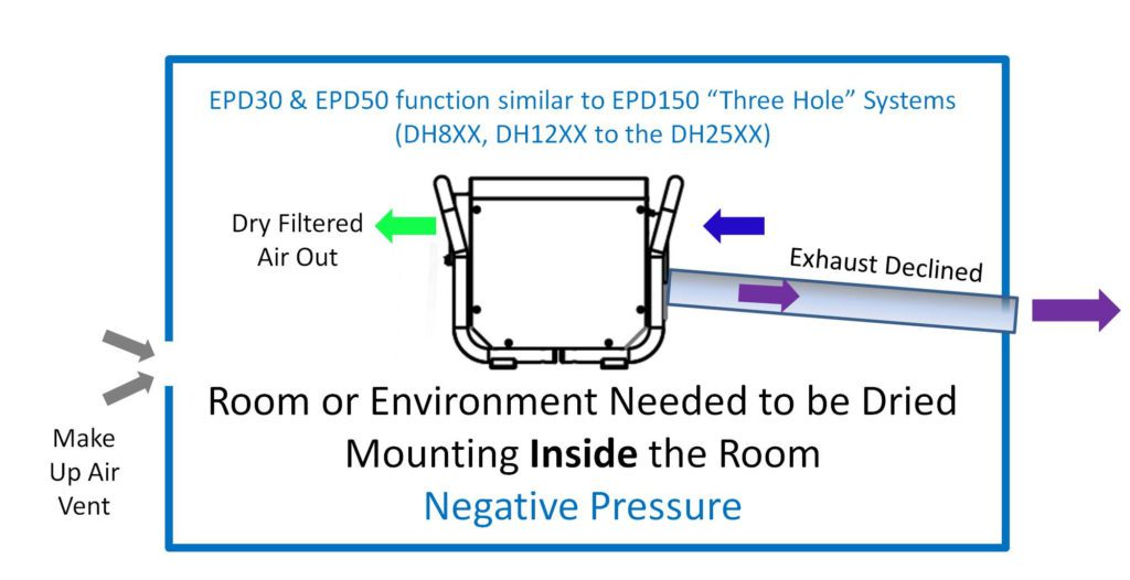 Simple installation with an Ecor Pro dehumidifier