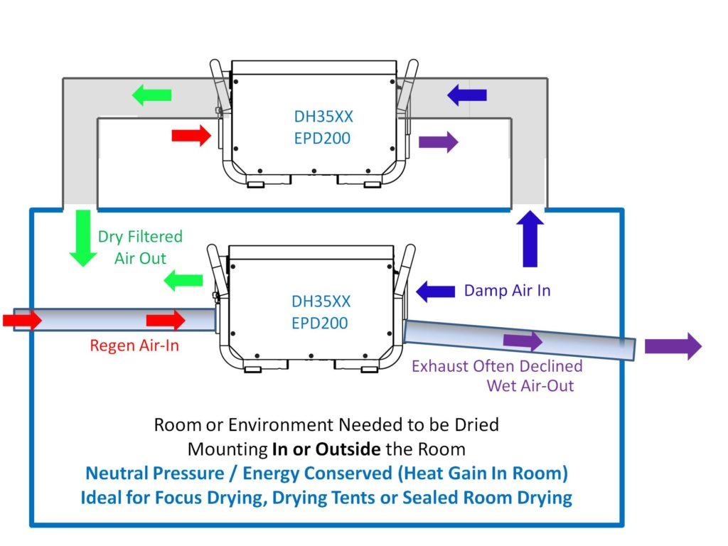 How to dry a room with an Ecor Pro dehumidifier