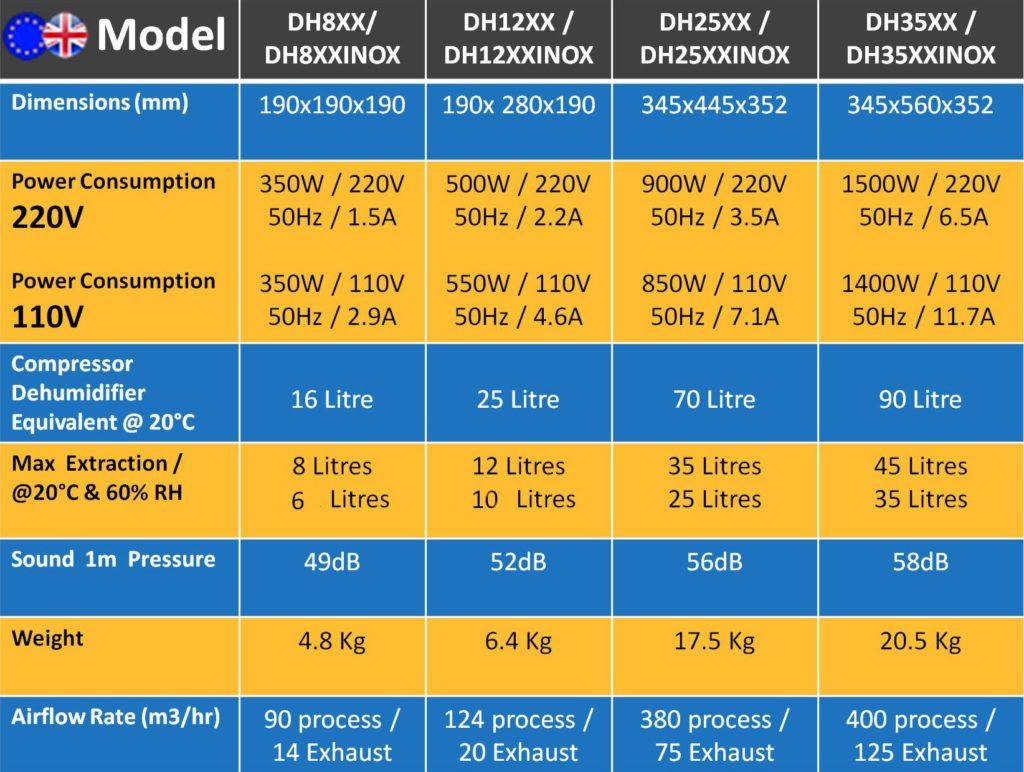 Ecor Pro desiccant dehumidifier comparison chart
